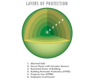 security-layers