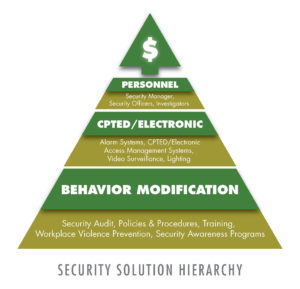 security-solution-hierarchy